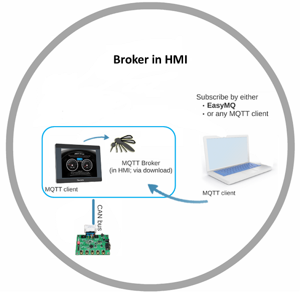 Internal MQTT Broker